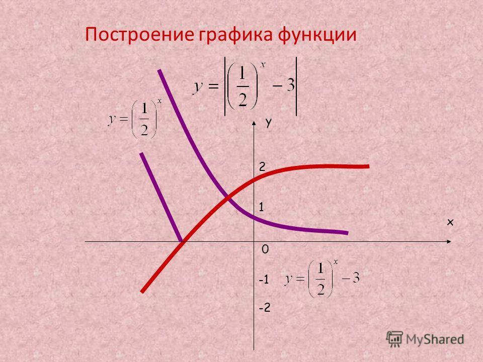 Построение графика функции у х 0 2 1 -2