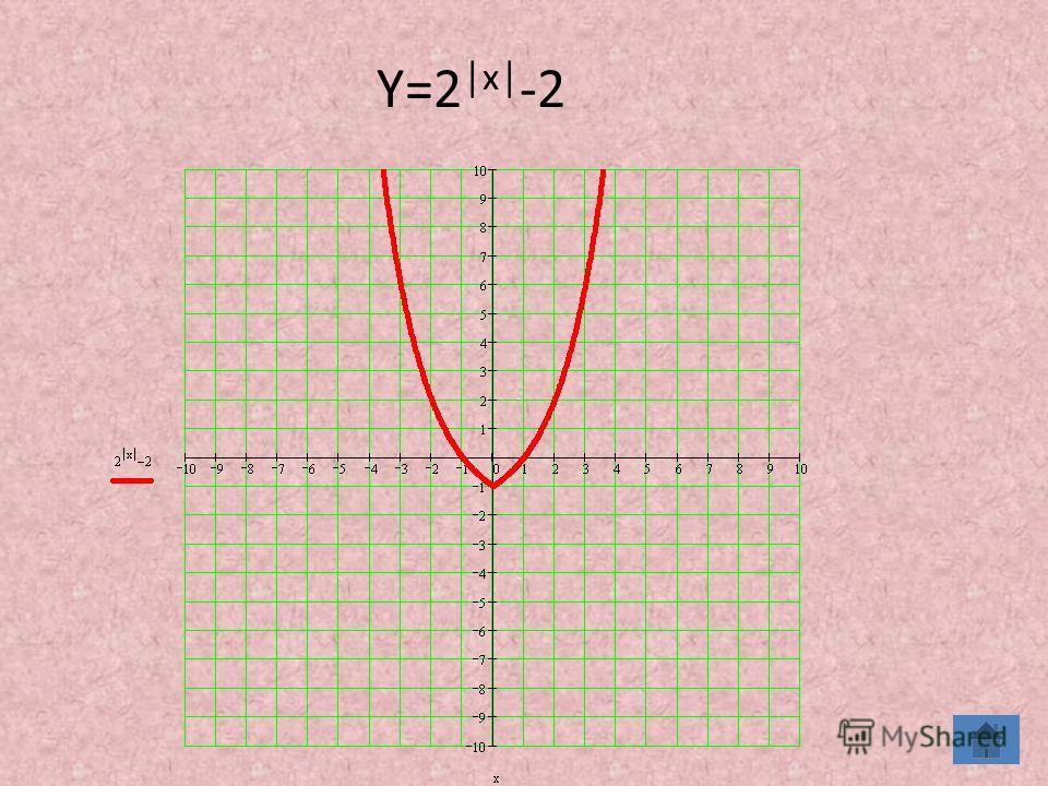 Y=2 x -2