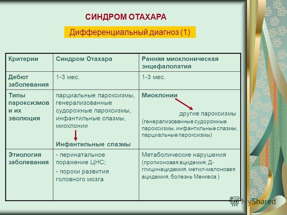 Дифференциальный диагноз (1) КритерииСиндром ОтахараРанняя миоклоническая энцефалопатия Дебют заболевания 1-3 мес. Типы пароксизмов и их эволюция парциальные пароксизмы, генерализованные судорожные пароксизмы, инфантильные спазмы, миоклонии Инфантиль