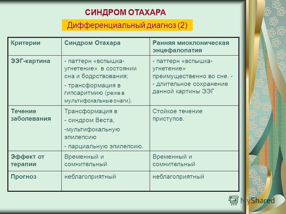 КритерииСиндром ОтахараРанняя миоклоническая энцефалопатия ЭЭГ-картина- паттерн «вспышка- угнетение» в состоянии сна и бодрствования; - трансформация в гипсаритмию ( реже в мультифокальные очаги ). - паттерн «вспышка- угнетение» преимущественно во сн