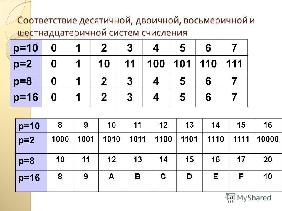 Соответствие десятичной, двоичной, восьмеричной и шестнадцатеричной систем счисления p=1001234567 p=2011011100101110111 p=801234567 p=1601234567 p=10 8910111213141516 p=2 1000100110101011110011011110111110000 p=8 101112131415161720 p=16 89ABCDEF10