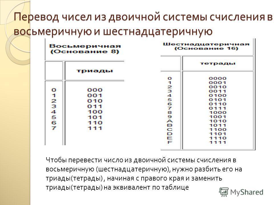 Перевод чисел из двоичной системы счисления в восьмеричную и шестнадцатеричную Чтобы перевести число из двоичной системы счисления в восьмеричную ( шестнадцатеричную ), нужно разбить его на триады ( тетрады ), начиная с правого края и заменить триады