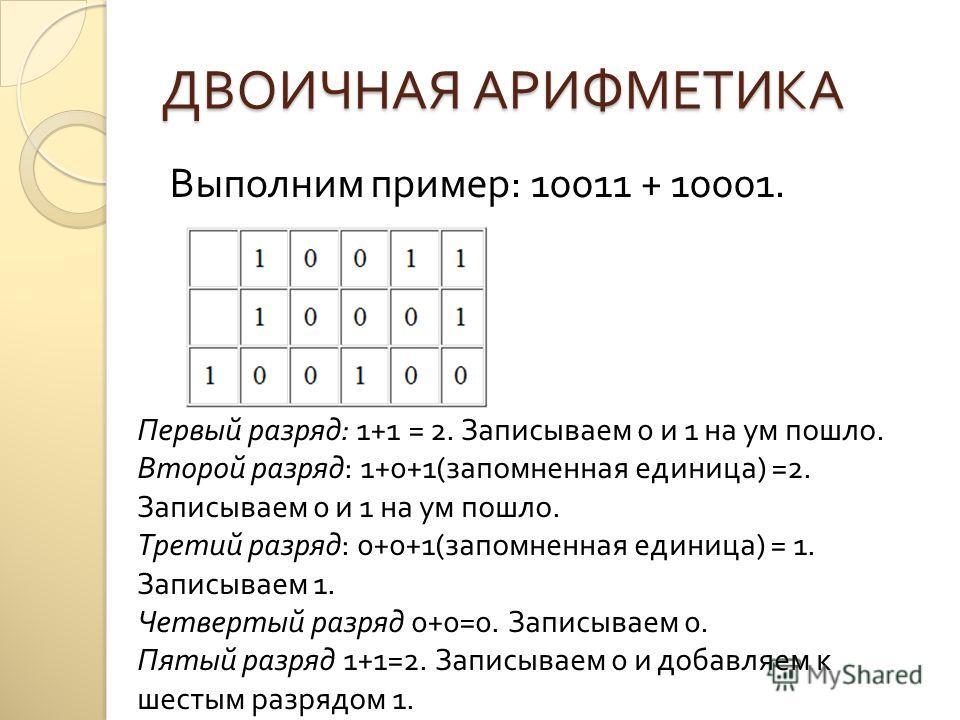 ДВОИЧНАЯ АРИФМЕТИКА Выполним пример : 10011 + 10001. Первый разряд : 1+1 = 2. Записываем 0 и 1 на ум пошло. Второй разряд : 1+0+1( запомненная единица ) =2. Записываем 0 и 1 на ум пошло. Третий разряд : 0+0+1( запомненная единица ) = 1. Записываем 1.