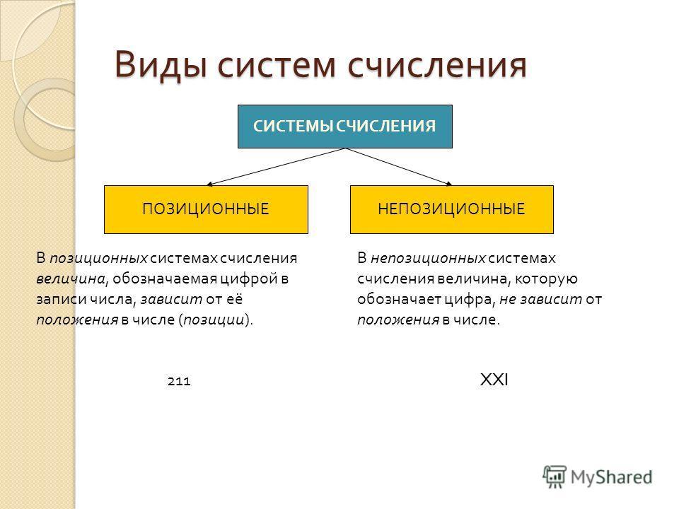Виды систем счисления СИСТЕМЫ СЧИСЛЕНИЯ ПОЗИЦИОННЫЕНЕПОЗИЦИОННЫЕ В непозиционных системах счисления величина, которую обозначает цифра, не зависит от положения в числе. XXI В позиционных системах счисления величина, обозначаемая цифрой в записи числа