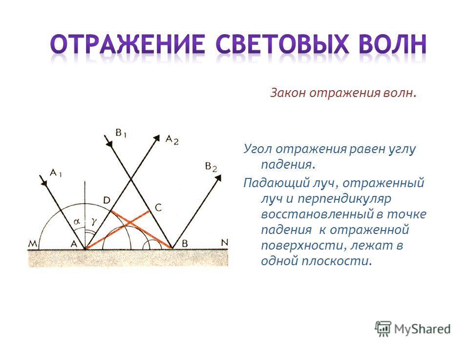 Закон отражения волн. Угол отражения равен углу падения. Падающий луч, отраженный луч и перпендикуляр восстановленный в точке падения к отраженной поверхности, лежат в одной плоскости.