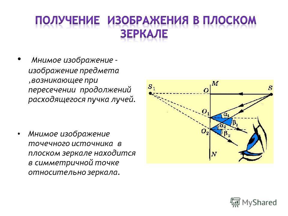 Мнимое изображение – изображение предмета,возникающее при пересечении продолжений расходящегося пучка лучей. Мнимое изображение точечного источника в плоском зеркале находится в симметричной точке относительно зеркала.