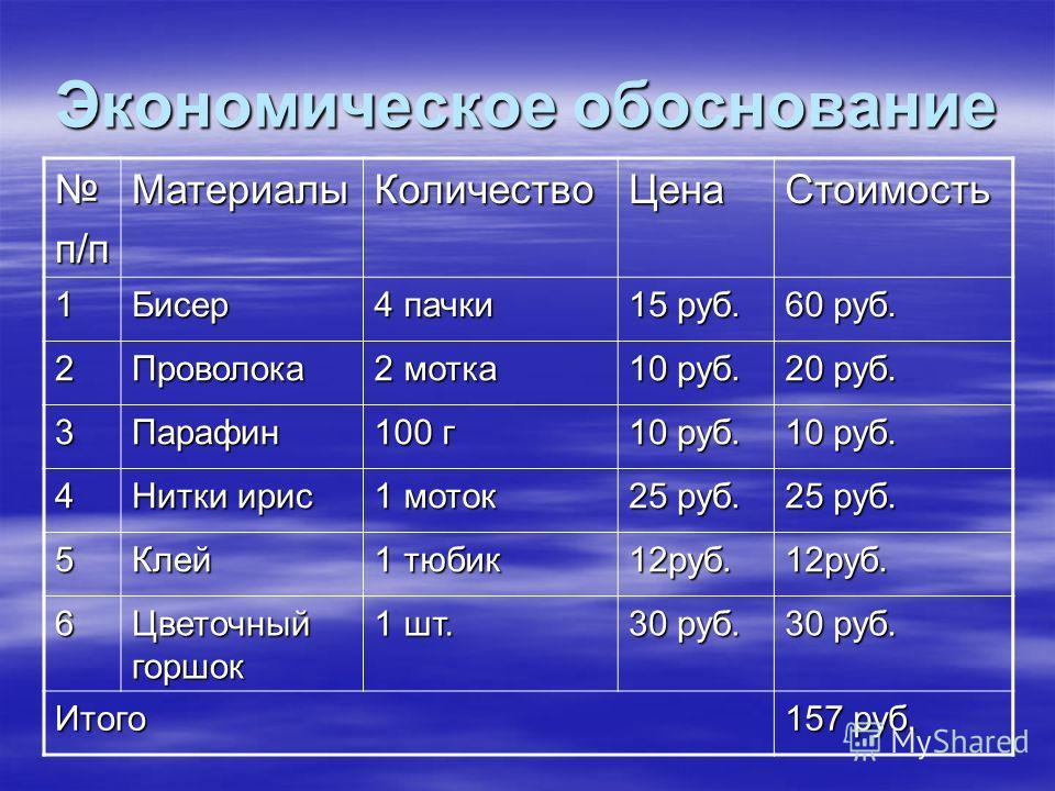 Экономическое обоснование п/пМатериалыКоличествоЦенаСтоимость 1Бисер 4 пачки 15 руб. 60 руб. 2Проволока 2 мотка 10 руб. 20 руб. 3Парафин 100 г 10 руб. 4 Нитки ирис 1 моток 25 руб. 5Клей 1 тюбик 12руб.12руб. 6 Цветочный горшок 1 шт. 30 руб. Итого 157