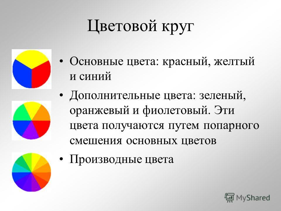 Цветовой круг Основные цвета: красный, желтый и синий Дополнительные цвета: зеленый, оранжевый и фиолетовый. Эти цвета получаются путем попарного смешения основных цветов Производные цвета