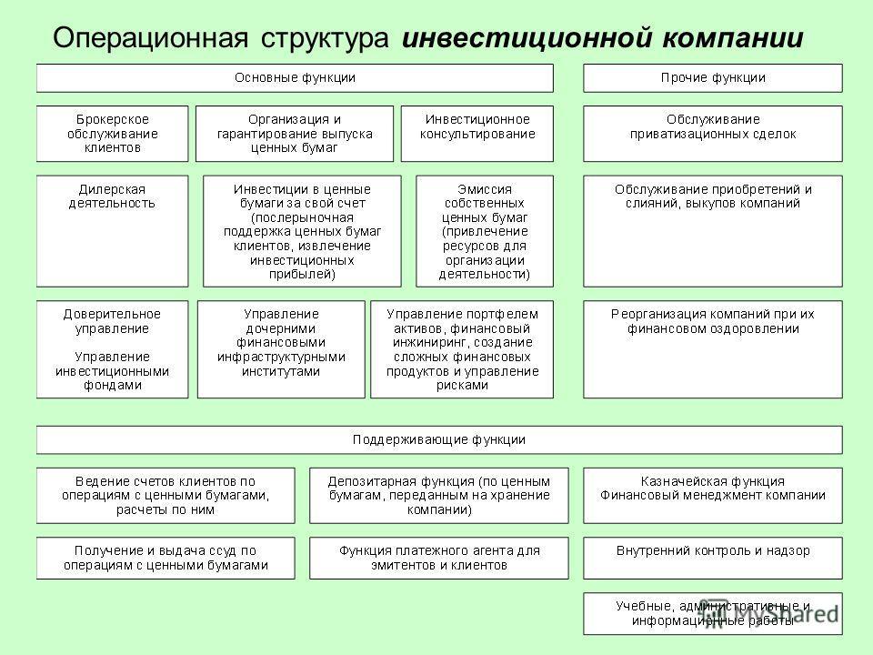 Операционная структура инвестиционной компании