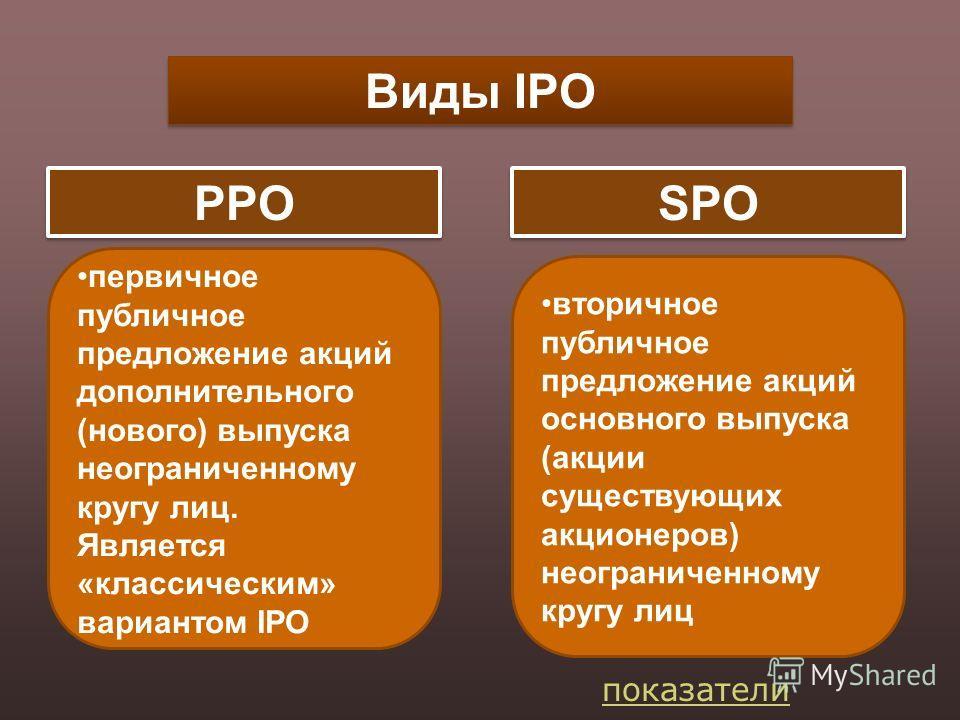 Виды IPO PPO SPO первичное публичное предложение акций дополнительного (нового) выпуска неограниченному кругу лиц. Является «классическим» вариантом IPO вторичное публичное предложение акций основного выпуска (акции существующих акционеров) неогранич