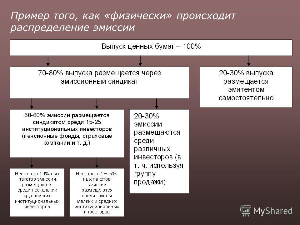Пример того, как «физически» происходит распределение эмиссии