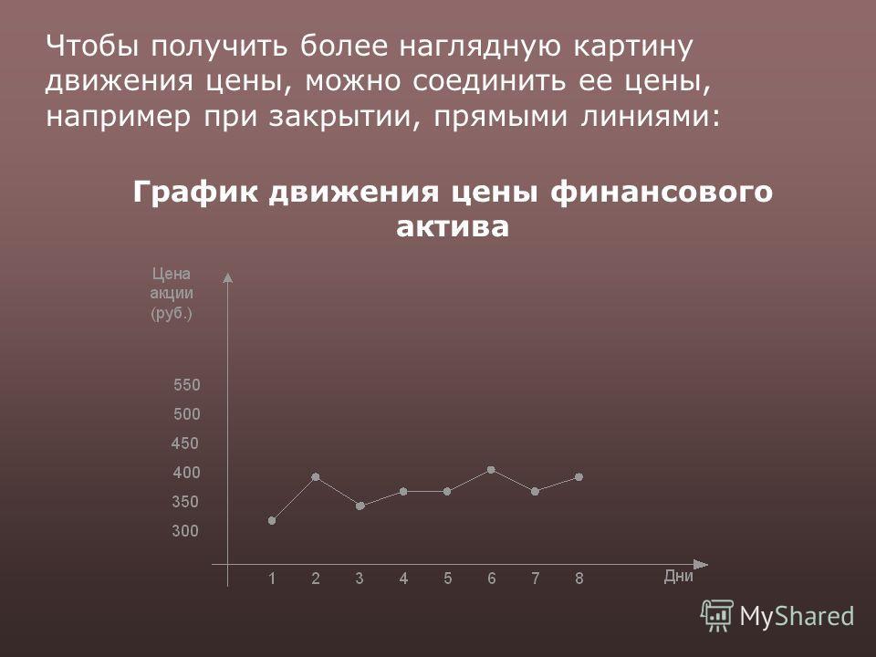 Чтобы получить более наглядную картину движения цены, можно соединить ее цены, например при закрытии, прямыми линиями: График движения цены финансового актива