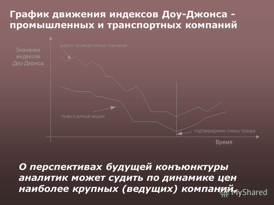 График движения индексов Доу-Джонса - промышленных и транспортных компаний О перспективах будущей конъюнктуры аналитик может судить по динамике цен наиболее крупных (ведущих) компаний.