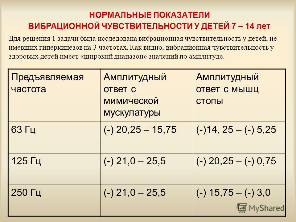 НОРМАЛЬНЫЕ ПОКАЗАТЕЛИ ВИБРАЦИОННОЙ ЧУВСТВИТЕЛЬНОСТИ У ДЕТЕЙ 7 – 14 лет Предъявляемая частота Амплитудный ответ с мимической мускулатуры Амплитудный ответ с мышц стопы 63 Гц(-) 20,25 – 15,75(-)14, 25 – (-) 5,25 125 Гц(-) 21,0 – 25,5(-) 20,25 – (-) 0,7