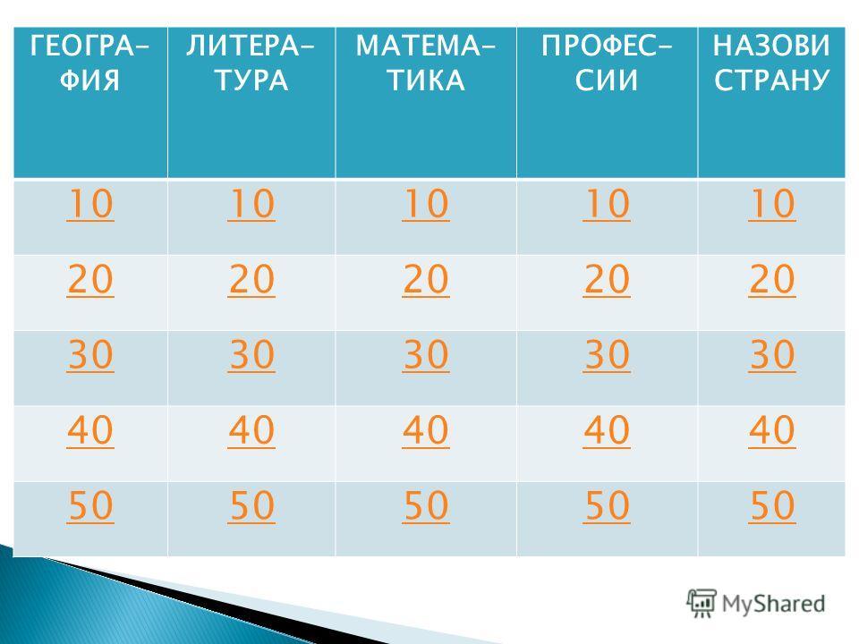 ГЕОГРА- ФИЯ ЛИТЕРА- ТУРА МАТЕМА- ТИКА ПРОФЕС- СИИ НАЗОВИ СТРАНУ 10 20 30 40 50