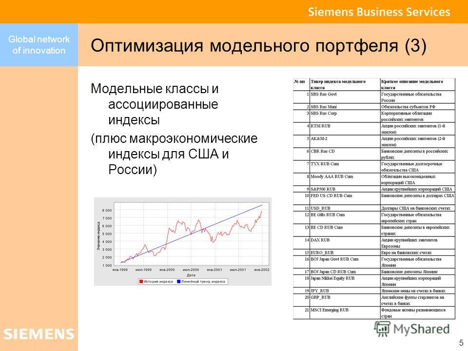 Global network of innovation 5 Оптимизация модельного портфеля (3) Модельные классы и ассоциированные индексы (плюс макроэкономические индексы для США и России)