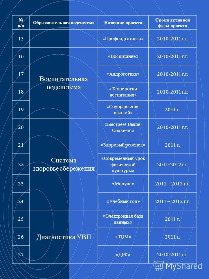 26 п/п Образовательная подсистемаНазвание проекта Сроки активной фазы проекта 15 « Профподготовка » 2010-2011 г.г. 16 Воспитательная подсистема « Воспитание » 2010-2011 г.г. 17 « Андрогогика » 2010-2011 г.г. 18 « Технологии воспитания » 2010-2011 г.г