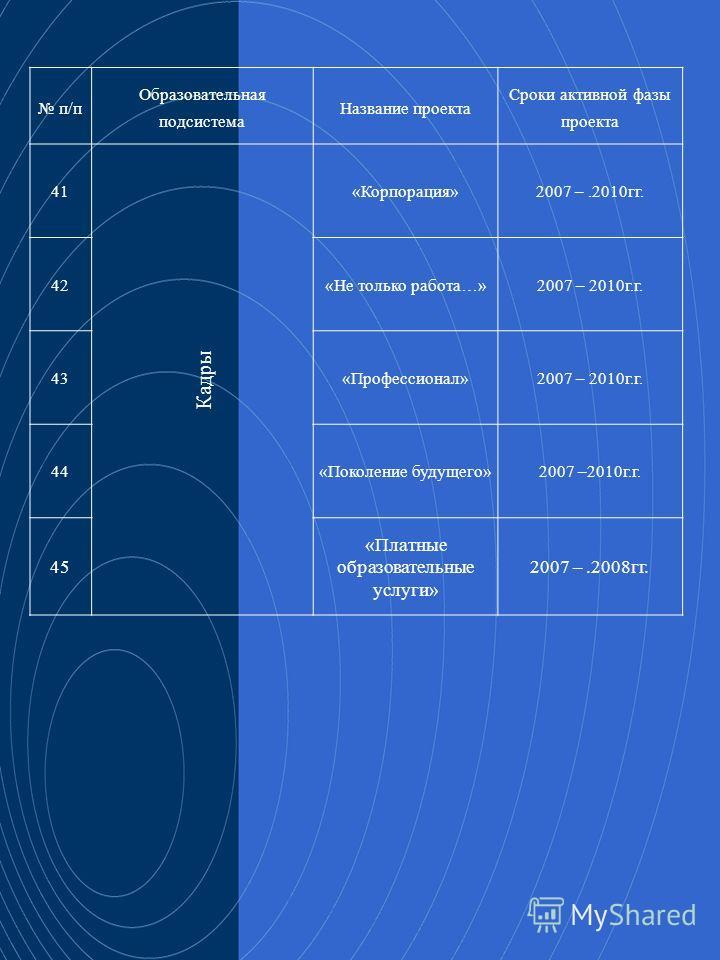 28 п/п Образовательная подсистема Название проекта Сроки активной фазы проекта 41 Кадры «Корпорация»2007 –.2010гг. 42«Не только работа…»2007 – 2010г.г. 43«Профессионал»2007 – 2010г.г. 44«Поколение будущего»2007 –2010г.г. 45 «Платные образовательные у