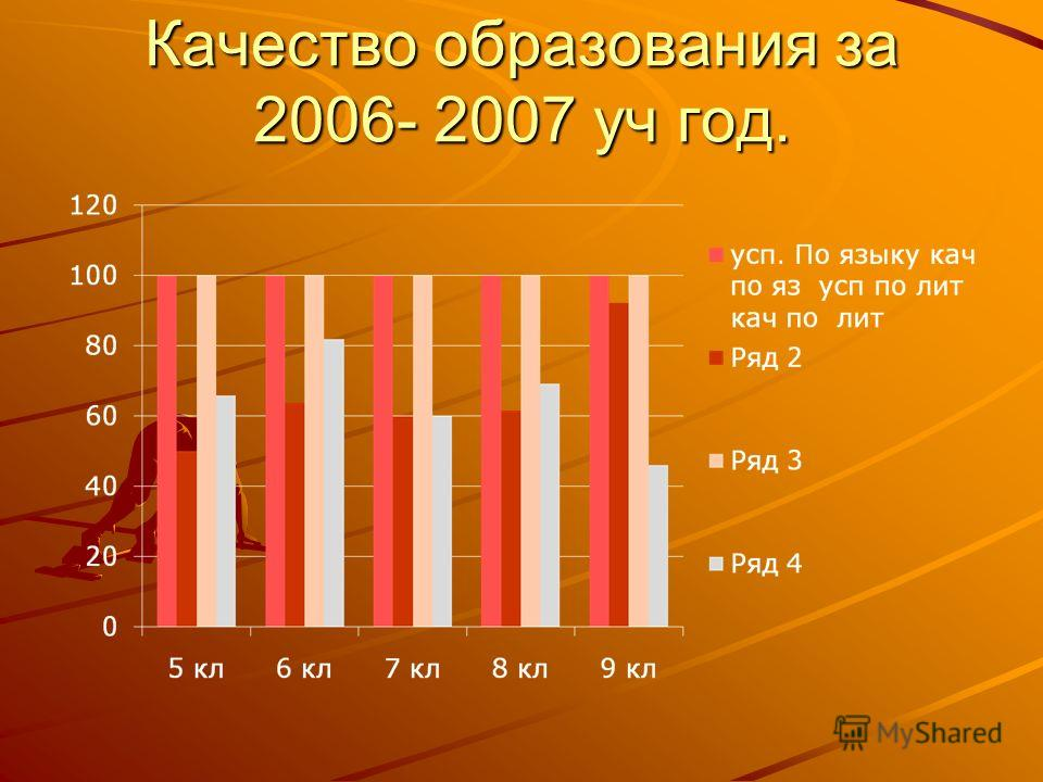 Качество образования за 2006- 2007 уч год.