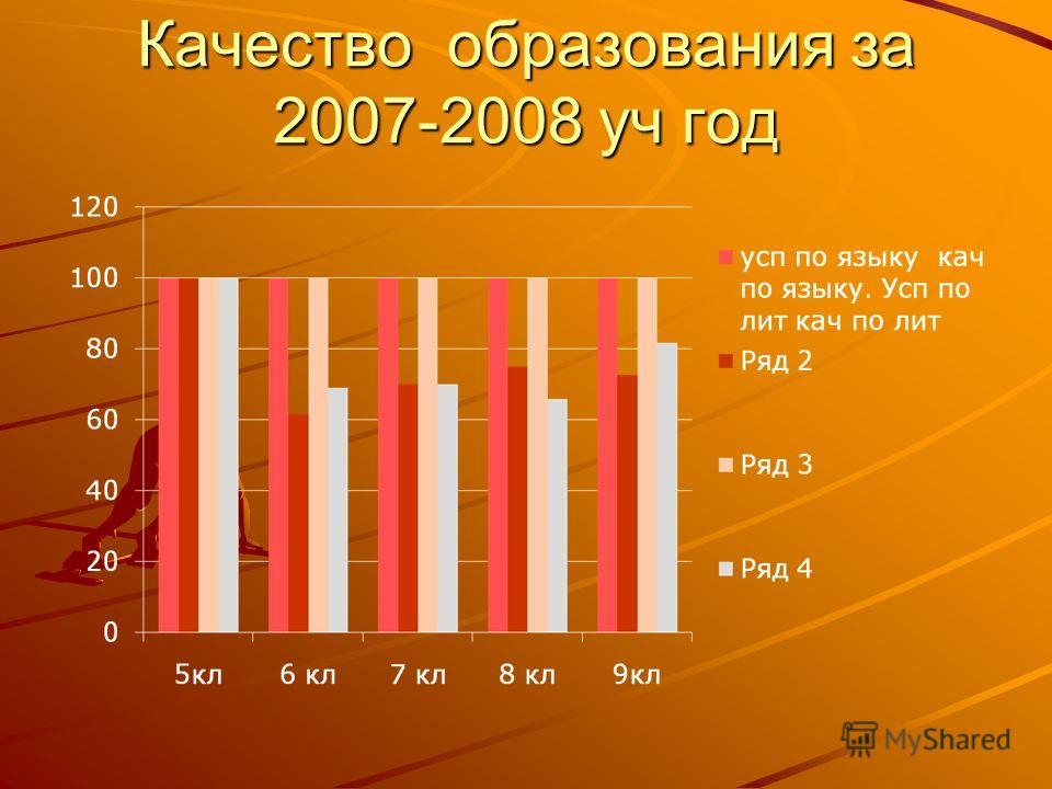 Качество образования за 2007-2008 уч год