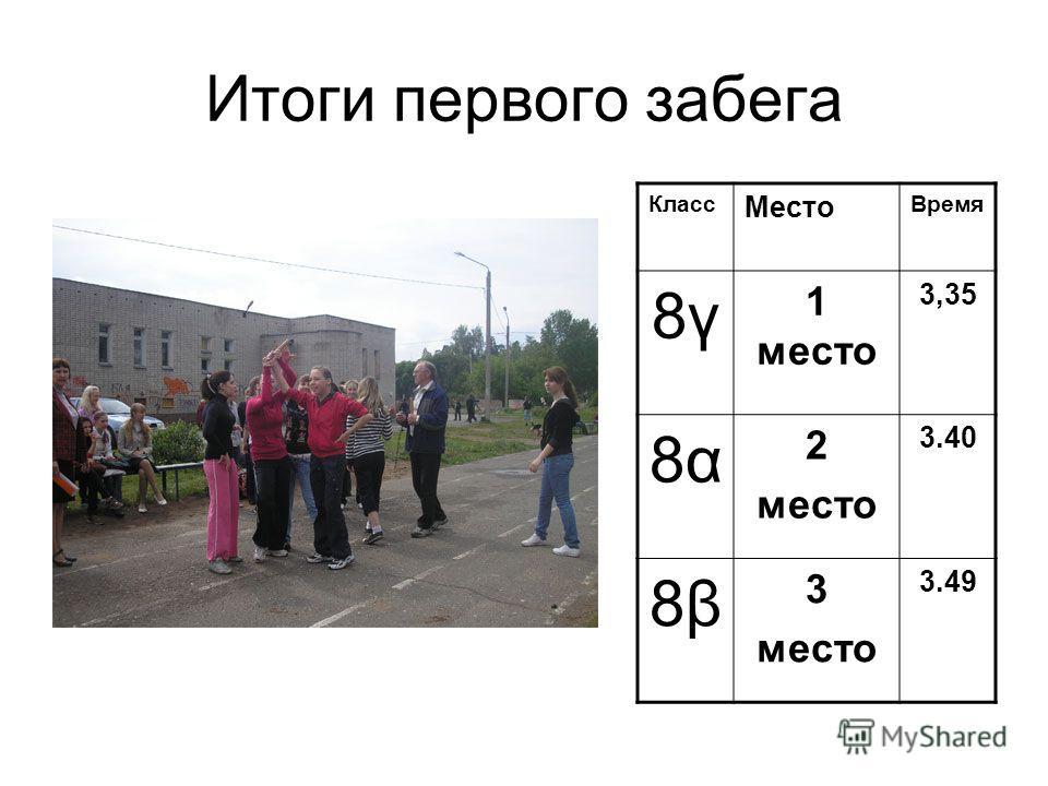 Итоги первого забега Класс Место Время 8γ8γ 1 место 3,35 8α8α 2 место 3.40 8β8β 3 место 3.49