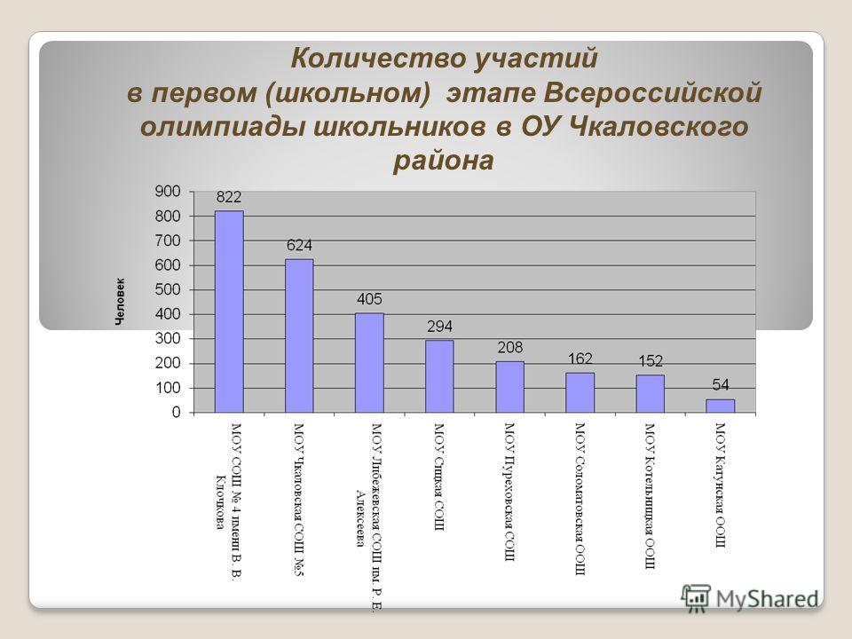 Количество участий в первом (школьном) этапе Всероссийской олимпиады школьников в ОУ Чкаловского района