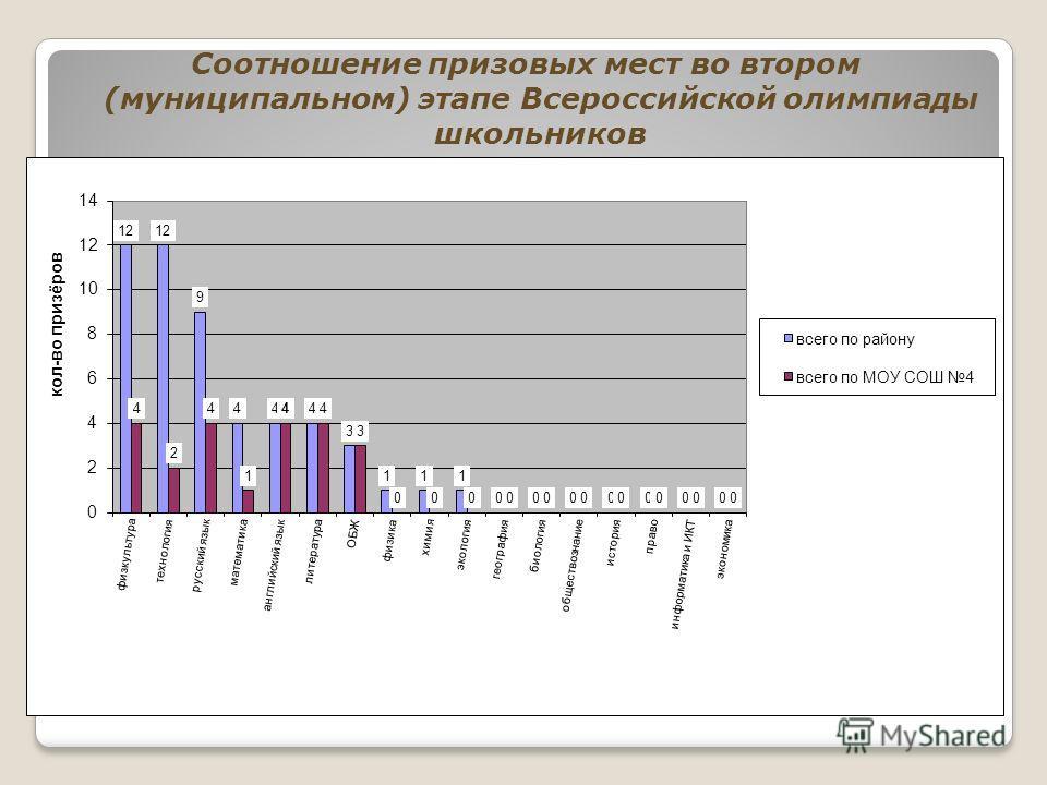 Соотношение призовых мест во втором (муниципальном) этапе Всероссийской олимпиады школьников