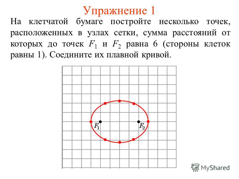 Упражнение 1 На клетчатой бумаге постройте несколько точек, расположенных в узлах сетки, сумма расстояний от которых до точек F 1 и F 2 равна 6 (стороны клеток равны 1). Соедините их плавной кривой.