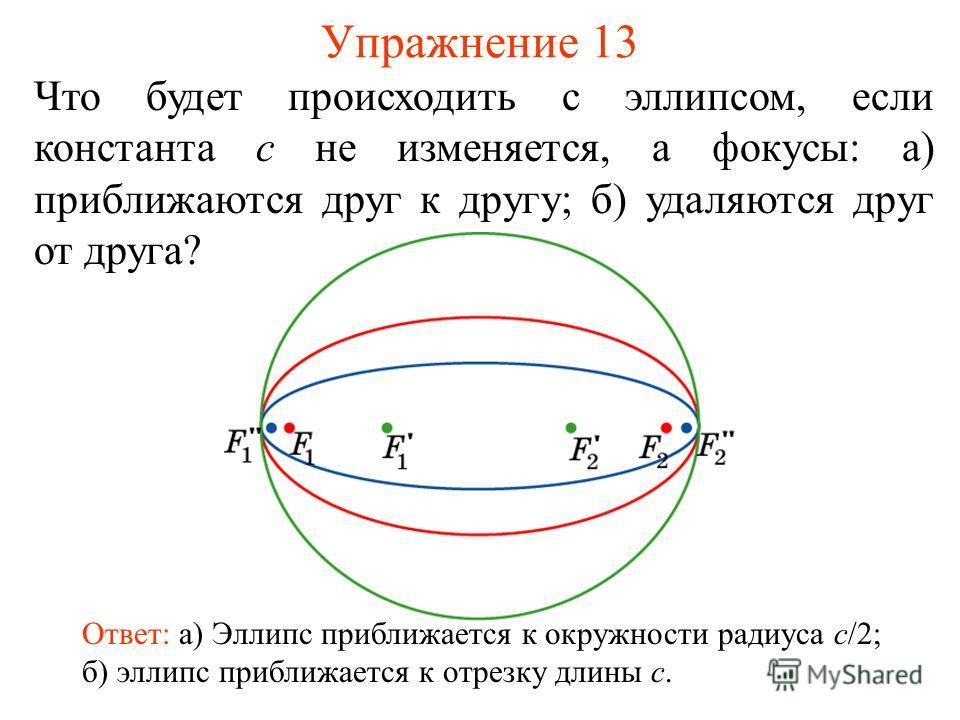 Упражнение 13 Что будет происходить с эллипсом, если константа c не изменяется, а фокусы: а) приближаются друг к другу; б) удаляются друг от друга? Ответ: а) Эллипс приближается к окружности радиуса c/2; б) эллипс приближается к отрезку длины c.