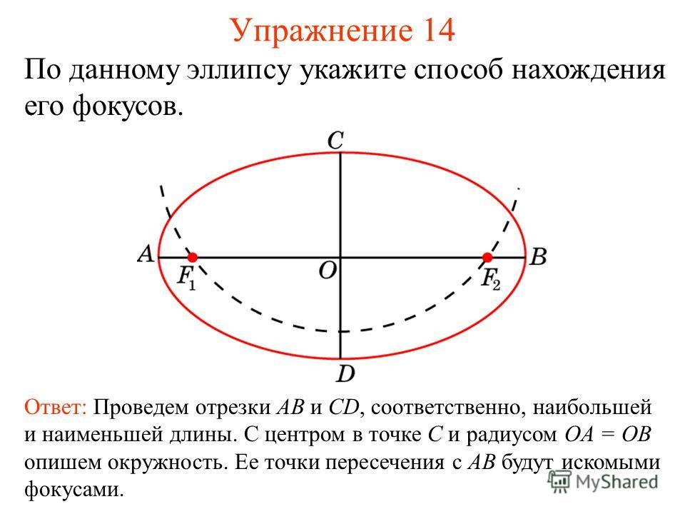Упражнение 14 По данному эллипсу укажите способ нахождения его фокусов. Ответ: Проведем отрезки AB и CD, соответственно, наибольшей и наименьшей длины. С центром в точке C и радиусом OA = OB опишем окружность. Ее точки пересечения с AB будут искомыми