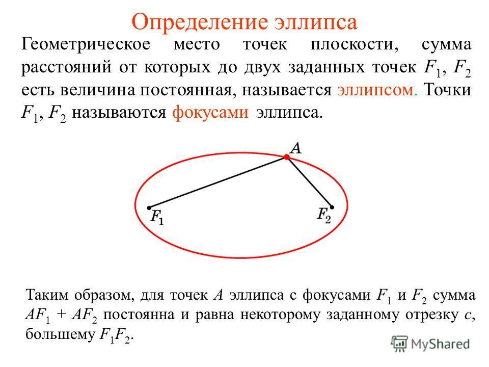 Определение эллипса Геометрическое место точек плоскости, сумма расстояний от которых до двух заданных точек F 1, F 2 есть величина постоянная, называется эллипсом. Точки F 1, F 2 называются фокусами эллипса. Таким образом, для точек A эллипса с фоку