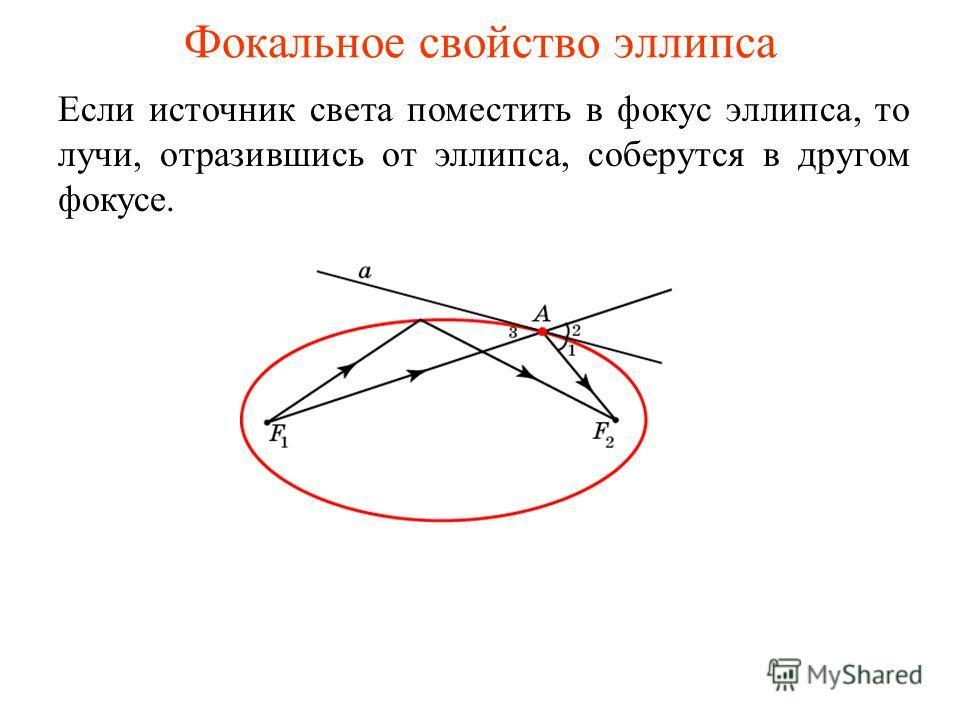 Фокальное свойство эллипса Если источник света поместить в фокус эллипса, то лучи, отразившись от эллипса, соберутся в другом фокусе.