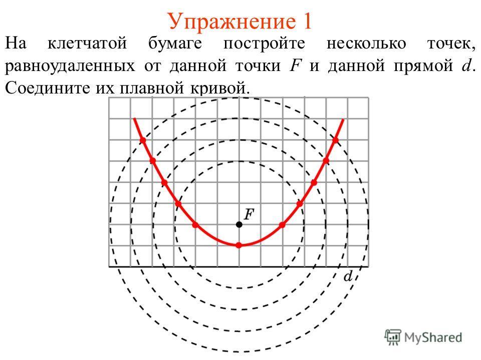 Упражнение 1 На клетчатой бумаге постройте несколько точек, равноудаленных от данной точки F и данной прямой d. Соедините их плавной кривой.