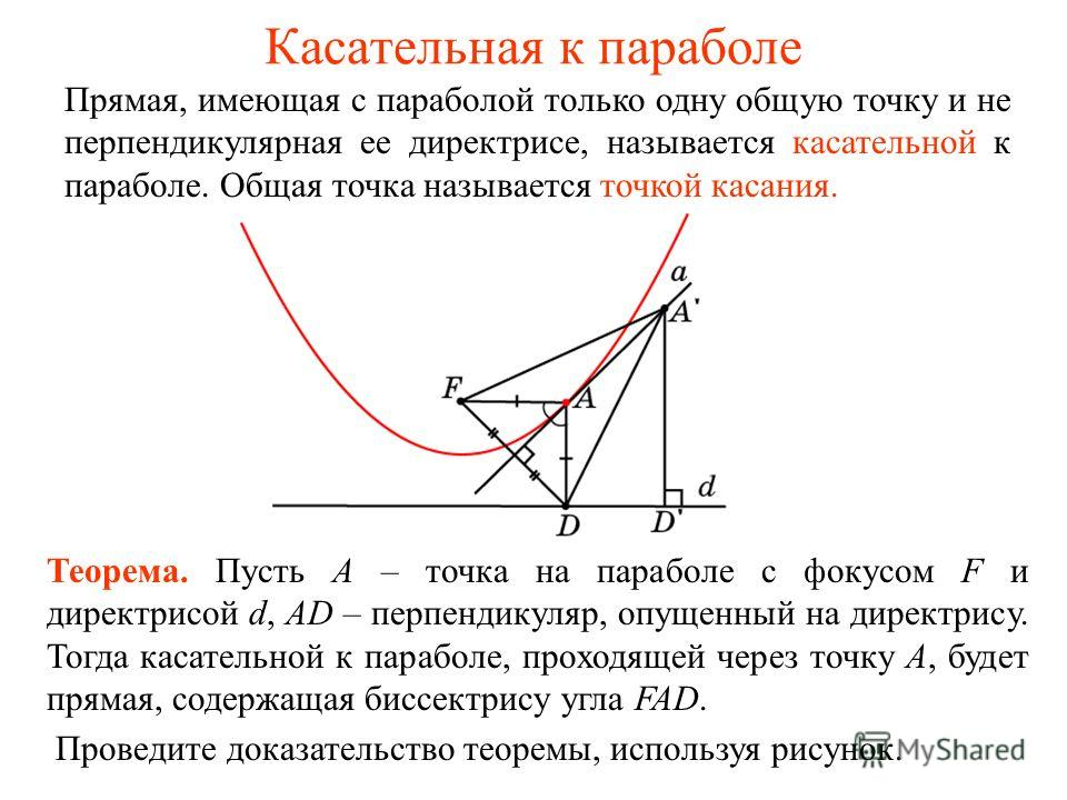 Касательная к параболе Прямая, имеющая с параболой только одну общую точку и не перпендикулярная ее директрисе, называется касательной к параболе. Общая точка называется точкой касания. Теорема. Пусть A – точка на параболе с фокусом F и директрисой d