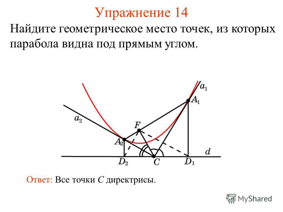 Упражнение 14 Найдите геометрическое место точек, из которых парабола видна под прямым углом. Ответ: Все точки C директрисы.