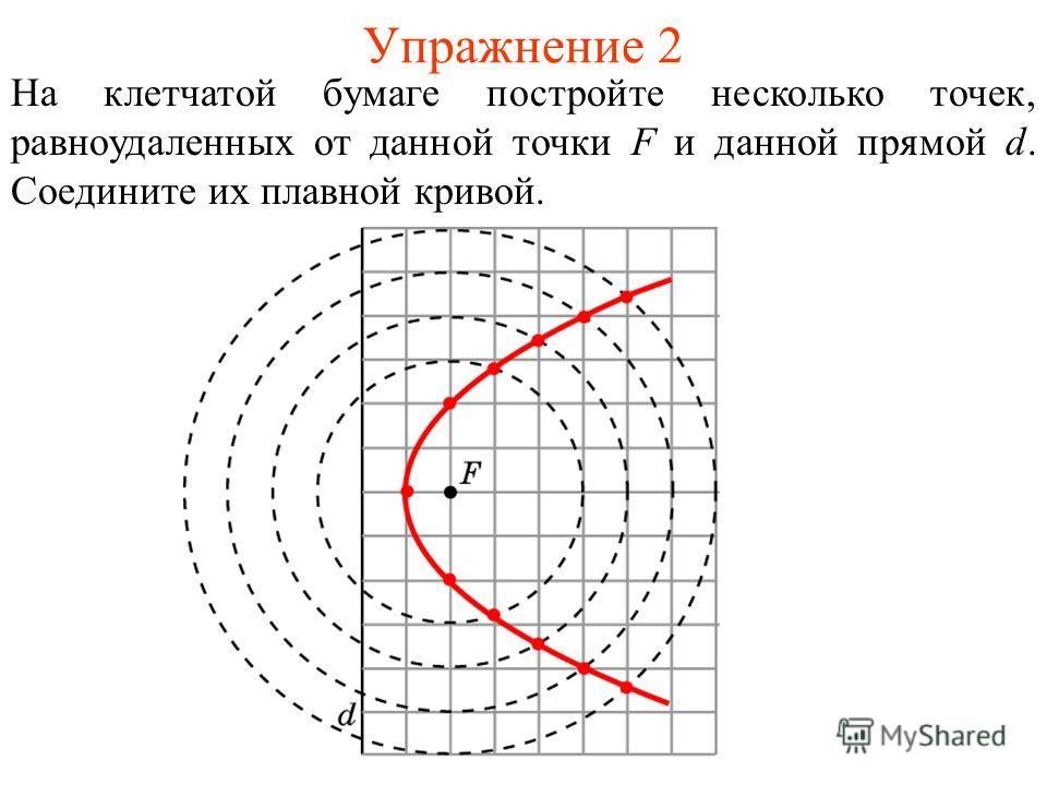 Упражнение 2 На клетчатой бумаге постройте несколько точек, равноудаленных от данной точки F и данной прямой d. Соедините их плавной кривой.