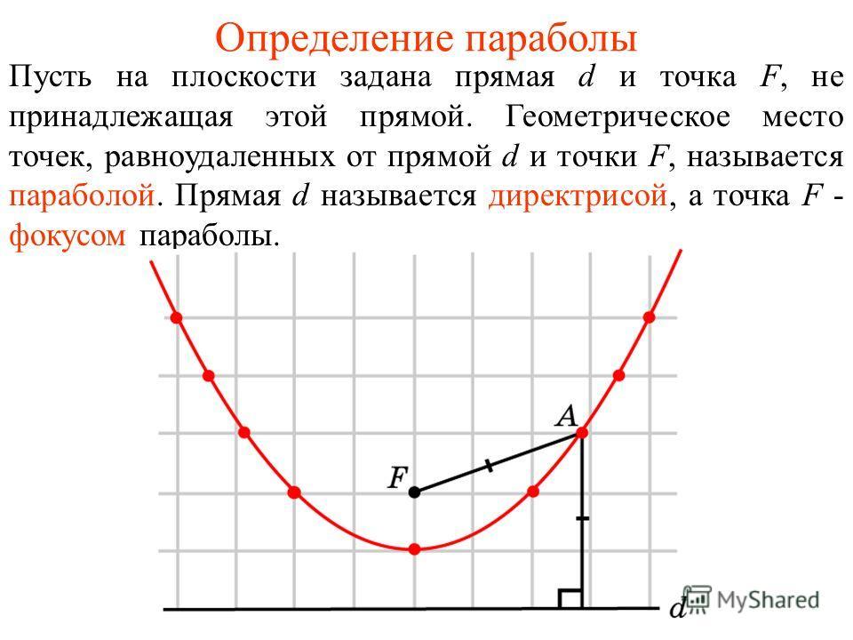 Определение параболы Пусть на плоскости задана прямая d и точка F, не принадлежащая этой прямой. Геометрическое место точек, равноудаленных от прямой d и точки F, называется параболой. Прямая d называется директрисой, а точка F - фокусом параболы.