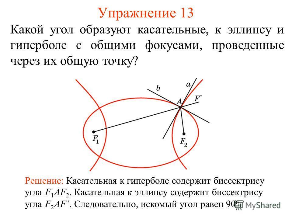 Упражнение 13 Какой угол образуют касательные, к эллипсу и гиперболе с общими фокусами, проведенные через их общую точку? Решение: Касательная к гиперболе содержит биссектрису угла F 1 AF 2. Касательная к эллипсу содержит биссектрису угла F 2 AF. Сле