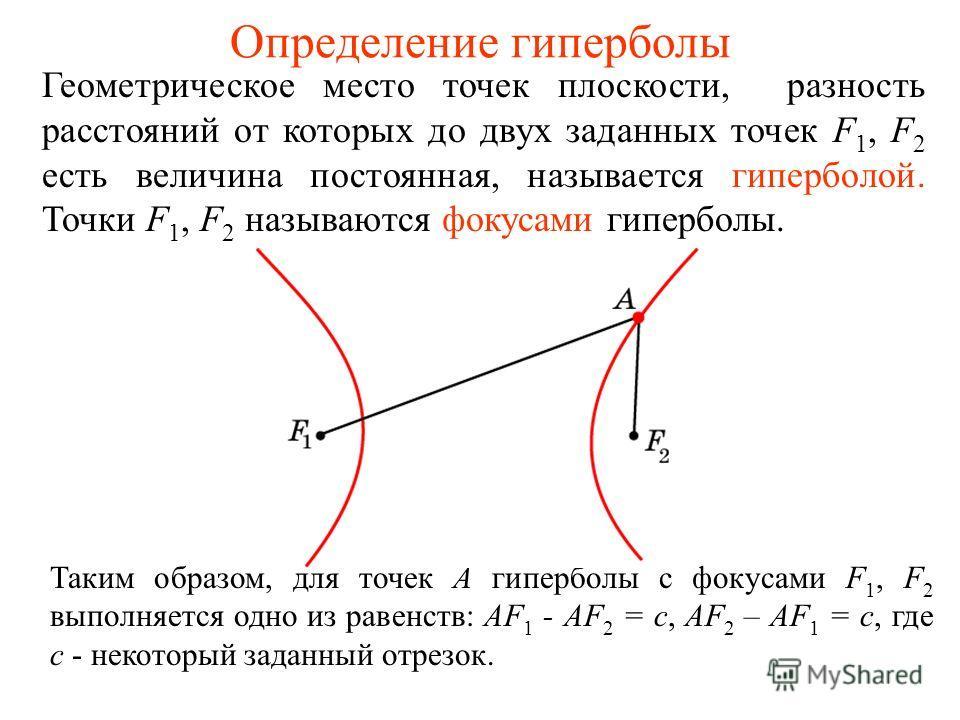 Определение гиперболы Геометрическое место точек плоскости, разность расстояний от которых до двух заданных точек F 1, F 2 есть величина постоянная, называется гиперболой. Точки F 1, F 2 называются фокусами гиперболы. Таким образом, для точек А гипер