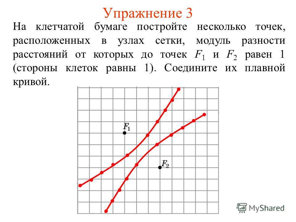 Упражнение 3 На клетчатой бумаге постройте несколько точек, расположенных в узлах сетки, модуль разности расстояний от которых до точек F 1 и F 2 равен 1 (стороны клеток равны 1). Соедините их плавной кривой.