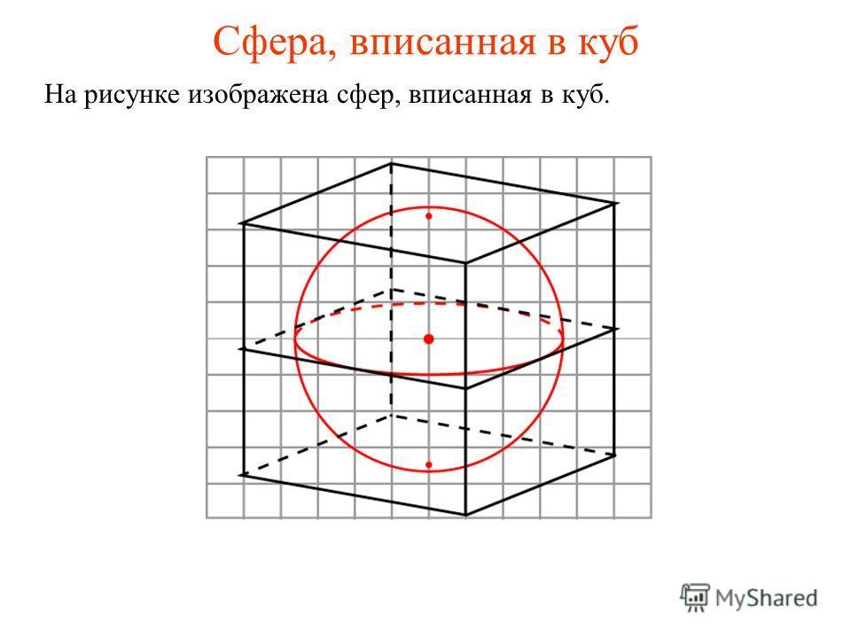 На рисунке изображена сфер, вписанная в куб.