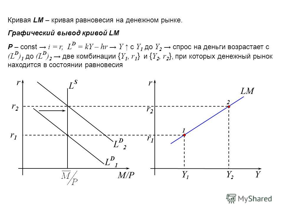 Кривая LM – кривая равновесия на денежном рынке. Графический вывод кривой LM Р – const i = r, L D = kY – hr Y c Y 1 до Y 2 спрос на деньги возрастает с (L D ) 1 до (L D ) 2 две комбинации { Y 1, r 1 } и { Y 2, r 2 }, при которых денежный рынок находи