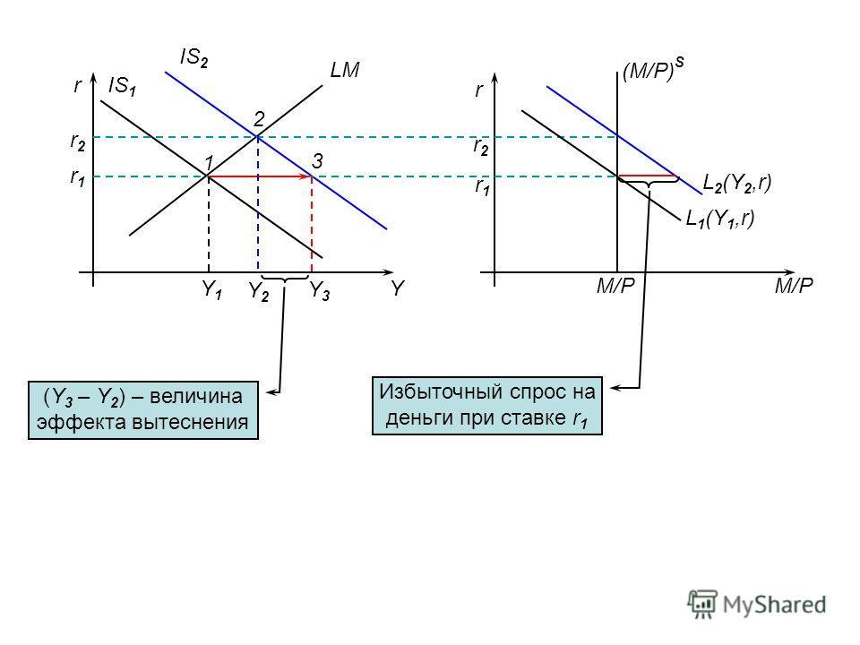 M/P r Y LM IS 1 IS 2 r r1r1 r2r2 r1r1 r2r2 M/P (M/P) S L 1 (Y 1,r) L 2 (Y 2,r) 1 2 3 Y1Y1 Y3Y3 Y2Y2 Избыточный спрос на деньги при ставке r 1 (Y 3 – Y 2 ) – величина эффекта вытеснения