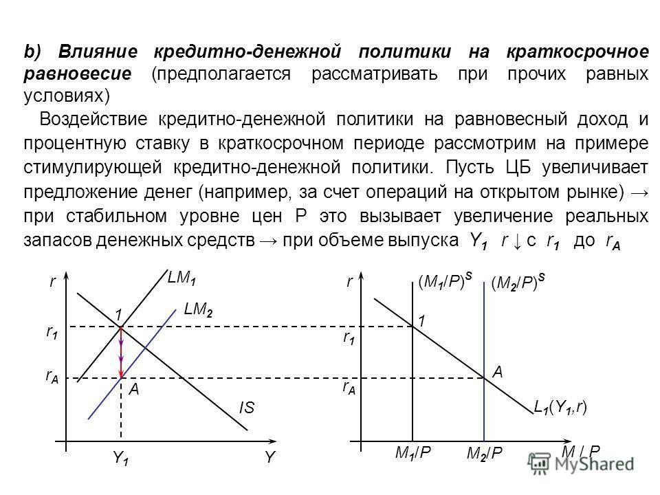 b) Влияние кредитно-денежной политики на краткосрочное равновесие (предполагается рассматривать при прочих равных условиях) Воздействие кредитно-денежной политики на равновесный доход и процентную ставку в краткосрочном периоде рассмотрим на примере