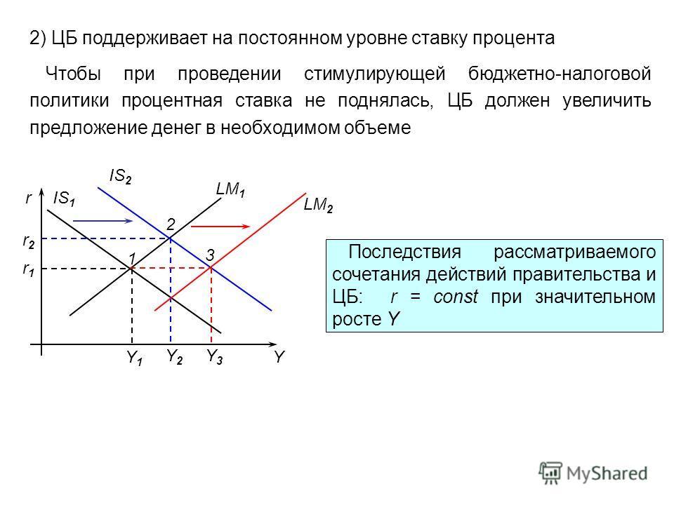 2) ЦБ поддерживает на постоянном уровне ставку процента Чтобы при проведении стимулирующей бюджетно-налоговой политики процентная ставка не поднялась, ЦБ должен увеличить предложение денег в необходимом объеме r Y LM 1 IS 1 IS 2 r1r1 r2r2 1 2 Y1Y1 Y2