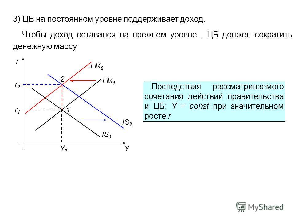 3) ЦБ на постоянном уровне поддерживает доход. Чтобы доход оставался на прежнем уровне, ЦБ должен сократить денежную массу r Y LM 1 IS 1 IS 2 r1r1 r2r2 1 Y1Y1 LM 2 2 Последствия рассматриваемого сочетания действий правительства и ЦБ: Y = const при зн