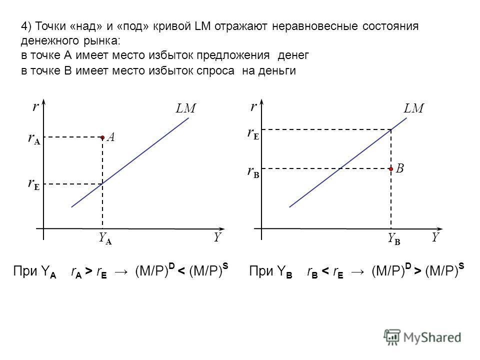 4) Точки «над» и «под» кривой LM отражают неравновесные состояния денежного рынка: в точке А имеет место избыток предложения денег в точке B имеет место избыток cпроса на деньги Y r Y r LM А В rArA rErE YAYA YBYB rErE rBrB При Y A r A > r E (M/P) D <