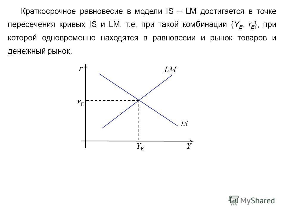 Краткосрочное равновесие в модели IS – LM достигается в точке пересечения кривых IS и LM, т.е. при такой комбинации {Y Е, r Е }, при которой одновременно находятся в равновесии и рынок товаров и денежный рынок. Y r LM rErE YEYE IS