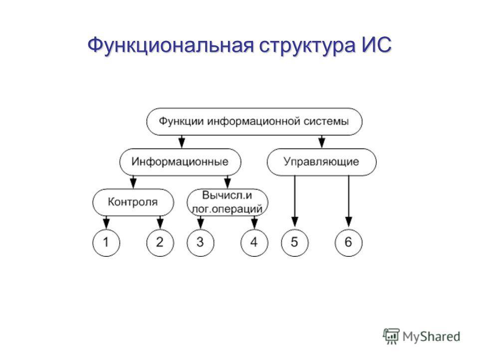 Функциональная структура ИС