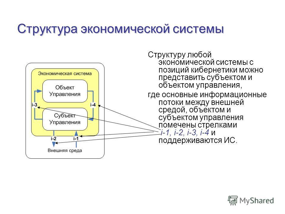 Структура экономической системы Структуру любой экономической системы с позиций кибернетики можно представить субъектом и объектом управления, где основные информационные потоки между внешней средой, объектом и субъектом управления помечены стрелками